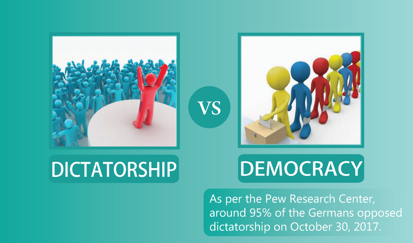 Democracy vs dictatorship with Facts