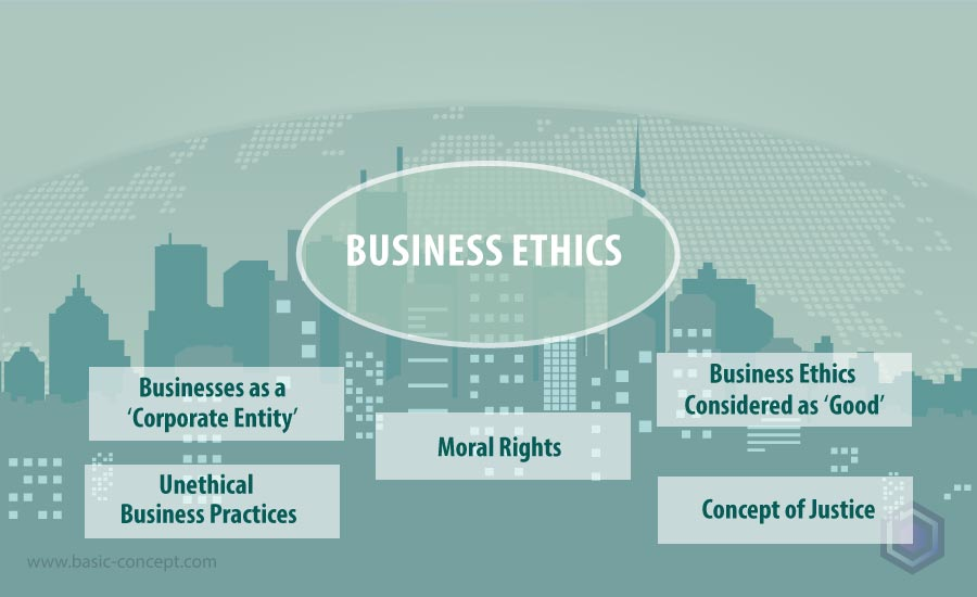 Basic concept of Business Ethics